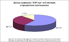 Отчет по практике Отчет о практике в туристской фирме Доход турфирмы АЭР тур по месяцам