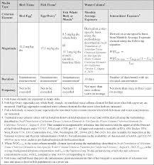 Federal Register Water Quality Standards Establishment