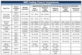 Roast Beef Temperature Chart Cooking Instructions Schinkels Meat Market Essex Ontario