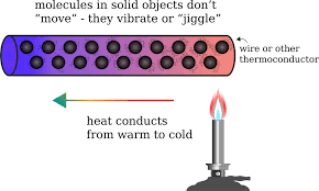 Image result for heat transfer