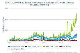 Climate Change Chart 2015 Tracking Media Attention To Climate Change And Global
