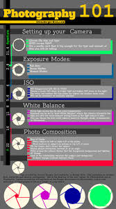 Camera Iso Chart Photography The Basics Great Chart Camera Setup Iso
