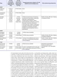 Antidepressant Metabolism And Selected Drug Interactions 40
