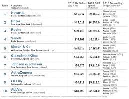 The Top 50 Global Pharma Companies 2014 Topforeignstocks Com