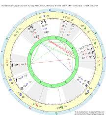 Birth Chart Ronda Rousey Aquarius Zodiac Sign Astrology