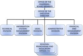 Organizational Chart Ltfrb
