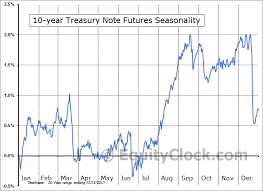 Us Futures Chart 10 Year U S Treasury Notes Futures Ty Seasonal Chart