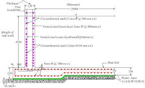 design of reinforced concrete walls