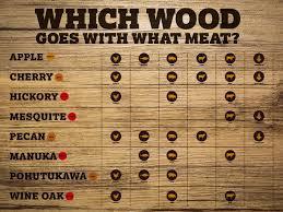 Best Firewood To Burn Chart 56 Cogent Wood Smoking Flavor Chart