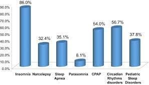 Cognitive Behavioral Treatment For Narcolepsy Can It