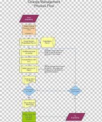 Process Flow Diagram Flowchart Change Management Change