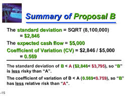 Benefits of CV - Measure of Precision