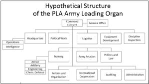 Pakistan Army Organization Chart The Chinese Plas New Army The Diplomat