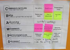 Dos And Donts Of Diy Poster Printing Classroom Teacher