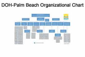 Hillsborough County Organizational Chart Table Of Organization Florida Department Of Health In Palm