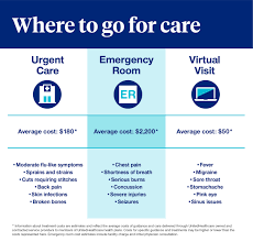 Costs of hotel accommodation when needed before and after admission to hospital. Newsroom Er Urgent Care Or Virtual Visit What To Consider To Help You Save On Costs