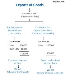 Invoice Format For Exports In Gst Gst Invoice Format