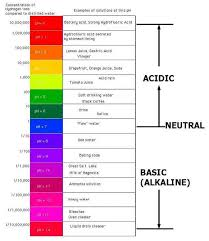 Acid And Base Chart Ph Scale Kaiserscience