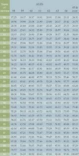 Chart D Retirement Plan D Calculating Your Retirement Allowance