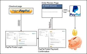 Paypal Flow Chart Flowchart Your Way To Success Paypal Flowchart