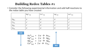 Electrochemistry Redox Reactions Ppt Download