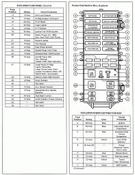 excellent underhood fuse box diagram 2004 ford taurus ideas best 2007 ford focus horn fuse at Underhood Fuse Box Diagram For 2007 Ford Focus
