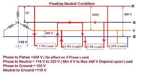 impact of floating neutral in power distribution electrical broken neutrals can be difficult to detect and in some instances not be easily identified sometimes broken neutrals can be indicated by flickering