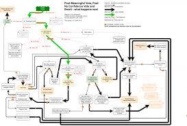 Brexit Where Now The Flow Diagrams Jon Worth Euroblog