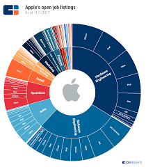 Light Footprint Strategy Apple Strategy Teardown Where The Worlds Most Valuable