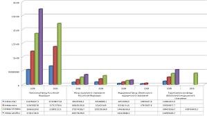 Дипломная работа Исчисление и уплата страховых взносов во  Рис 2 7 Поступление государственных внебюджетных фондов