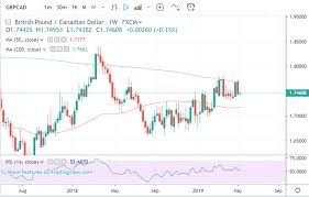 Cad To Gbp Chart Pound Canadian Dollar Forecast Short Term Trend Flips