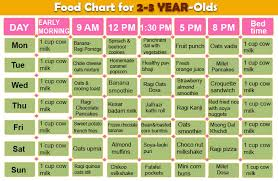 Diet Chart For 3 Years Old Baby 10 Superfoods For Babies 1 3 Years