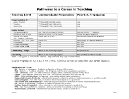 Designated Subjects Vocational Education Teaching Credential Pathways To A Career In Teaching Teaching Level