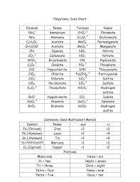 exquisite chemistry formula sheet polyatomic ions chart 3fc4e75c6227da78a65ca6af325 chemical formula worksheet worksheet um