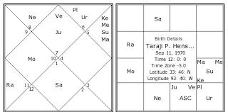 Taraji P Henson Birth Chart Taraji P Henson Kundli
