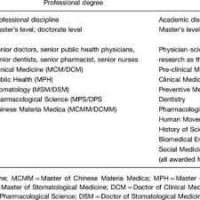 Medical Degrees Multipath To Acquire Multilevel Of Medical Degrees Download