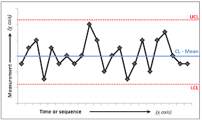 shewhart control charts control charts quality improvement east london nhs foundation trust