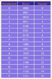 Math Basics Part 1 Know Your Numbering Systems Dustlayer