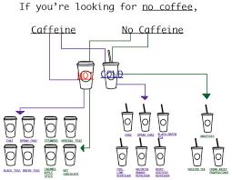 Atbyb 4 Helpful Charts For Choosing Your Next Starbucks