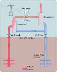 similiar geothermal energy power plant diagram keywords geothermal power plant diagram geothermal power the