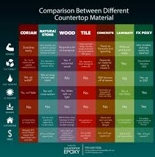 Countertop Material Comparison Chart Comparison Of Different Countertop Materials Counter Top Epoxy
