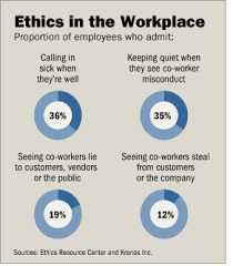 workplace ethics blog monday 9 2015