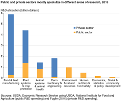 Food Charts Gorgeous USDA ERS US Agricultural RD In An Era Of Falling Public Funding