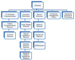 50 Uncommon Samsung Corporate Structure Chart