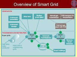smart grid iit jodhpur apr10 measurement 9 overview of smart grid