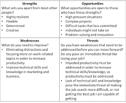 Examples Of Strengths Analyze Strengths And Weaknesses Erics Story Innovative