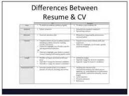 Difference Between Cover Letter And Resume Letter Cv Sample Quebec