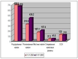 Дипломная работа Недоимки по налогам ru