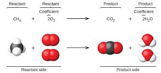 this figure shows a balanced chemical equation followed below by a representation of the equation using