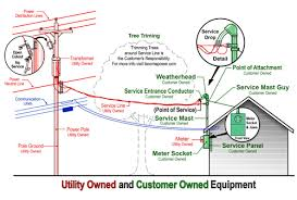 service pole wiring diagram wiring diagram for a pole barn the wiring diagram pole barn wiring diagram nilza wiring diagram
